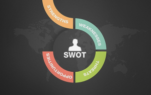 SWOT анализ на твоя бизнес