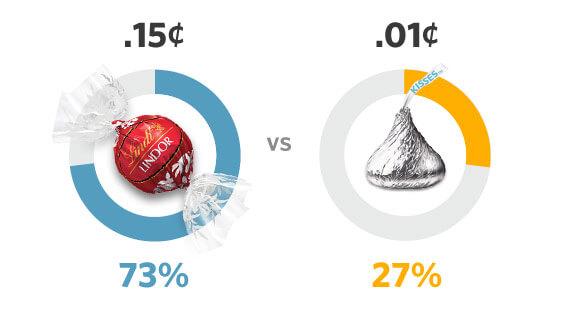 Въпреки по-високата цена, 73% предпочели неустоимия трюфел на Lindt. След това учените променили офертата като я намалили с по 0.01 цент и я показали на друга група хора.