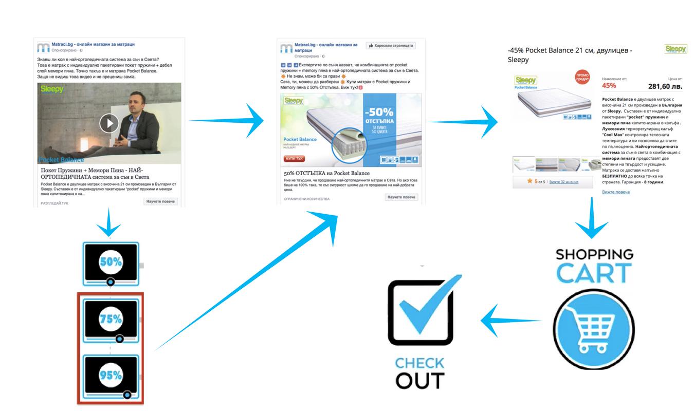 Маркетинг за онлайн магазин