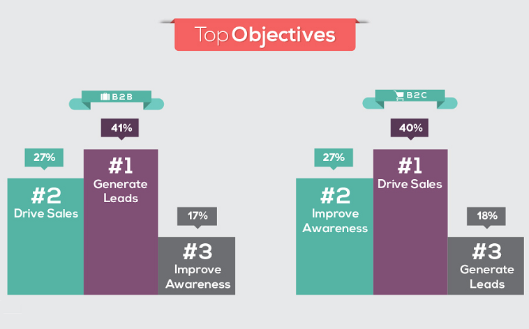 objectives for ecommerce online marketing