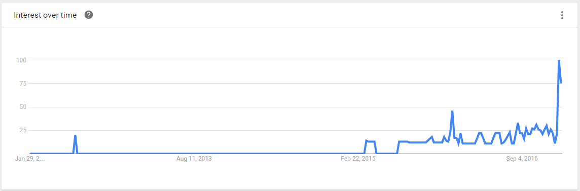 How to choose your product to sell with google trends